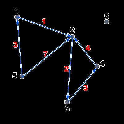 Пример ориентированного взвешенного графа