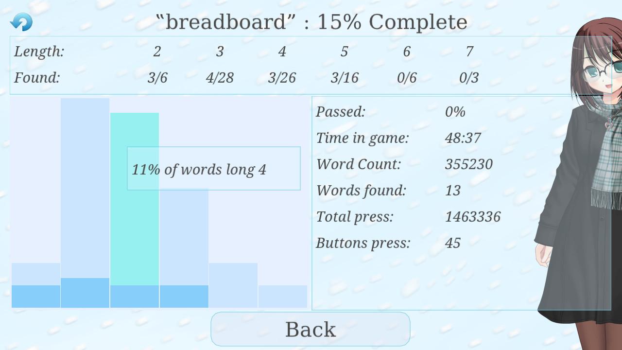 Wordlase statistics
